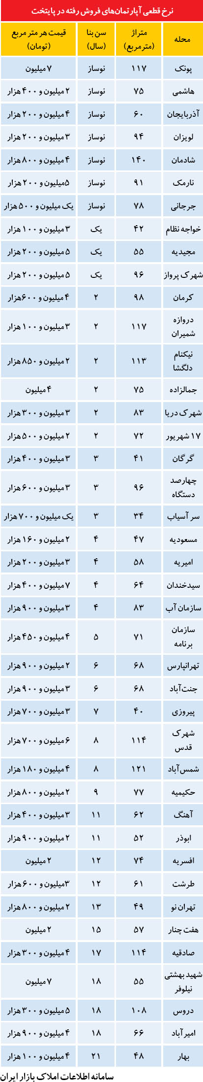 قیمت مسکن در محلههای محبوب تهرانیها (+جدول)