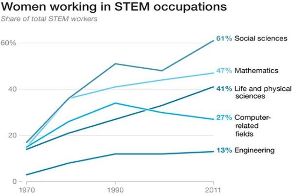 چرا زنان باید حضور بیشتری در عرصه علم داشته باشند؟