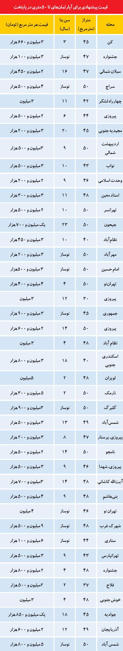 قیمت فروش آپارتمانهای کوچک در تهران (+جدول)