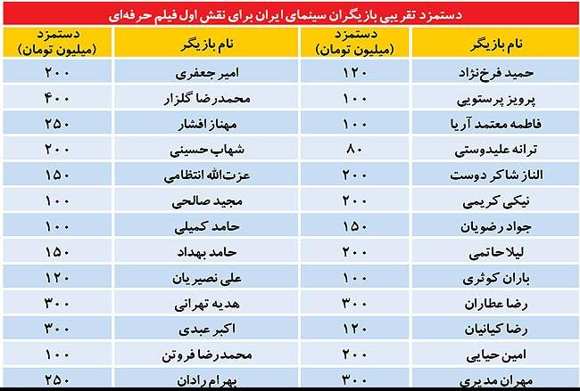 دستمزد هنرپیشه های ایرانی
