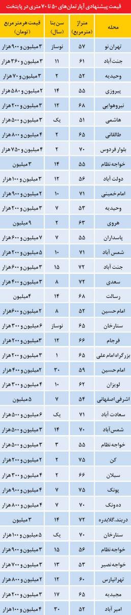 قیمت آپارتمان های 50 تا 70 متری در تهران (جدول)