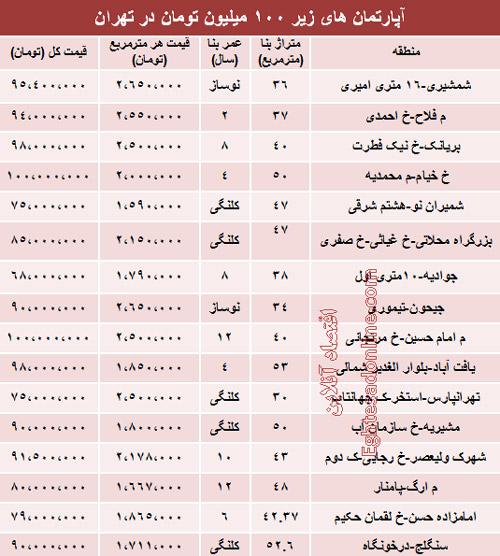 خانه های زیر 100 میلیون در تهران (جدول)