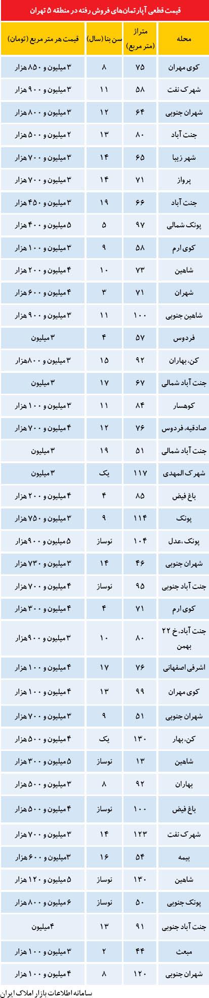 قیمت آپارتمان در منطقه 5 تهران (+جدول)