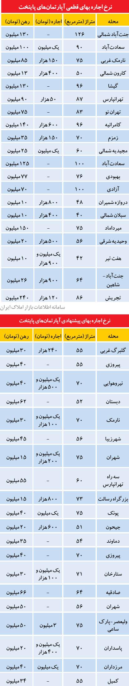 وضعیت اجاره بها در شرق تهران (+جدول)