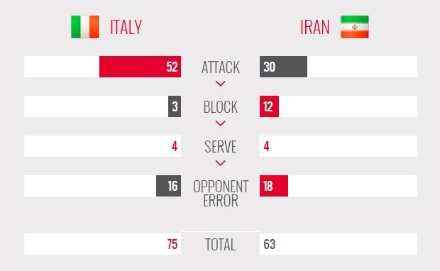 ایتالیا 3 - 0  ایران / شاگردان کواچ بازهم شکست خوردند!( جدول/ آنالیز)