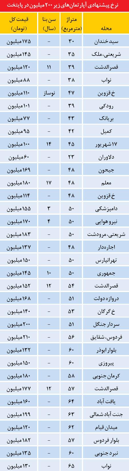 آپارتمانهای زیر 200 میلیون در تهران (+جدول)