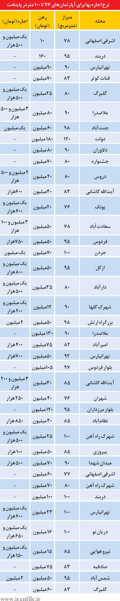 بازار رهن و اجاره در تهران (+جدول)