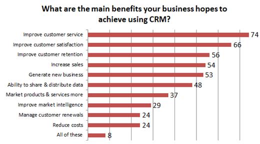 12 نمودار دیدنی در مورد CRM