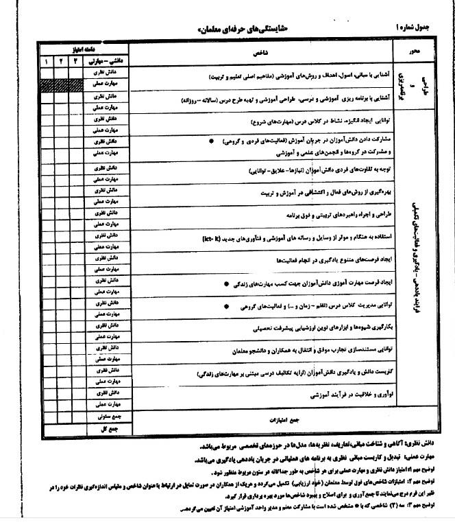 جزئیات رتبهبندی معلمان در آموزش و پرورش +جدول