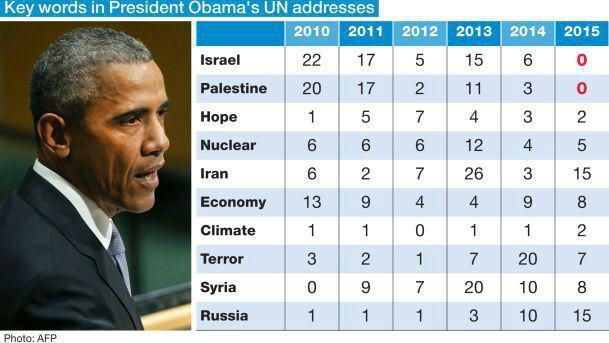 کلمات کلیدی سخنرانی های اوباما در سازمان ملل (مقایسه)