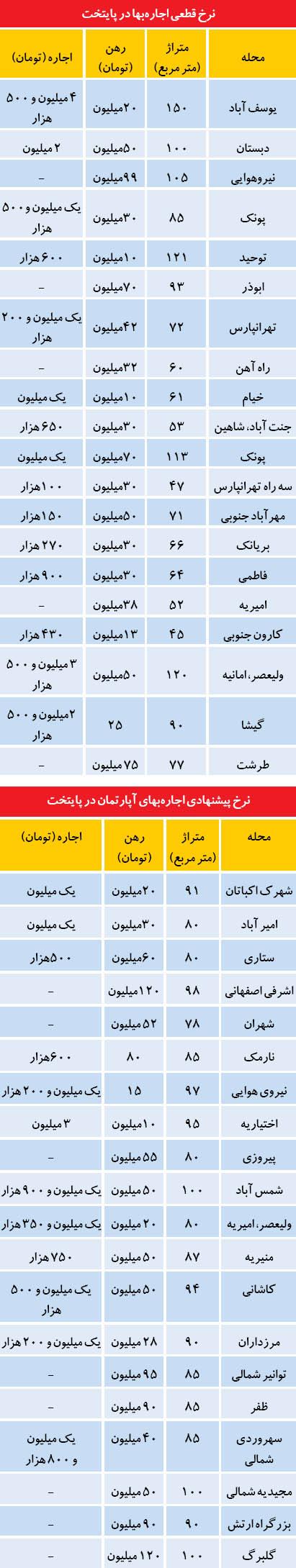 رهن و اجاره در بازار مسکن تهران (جدول)