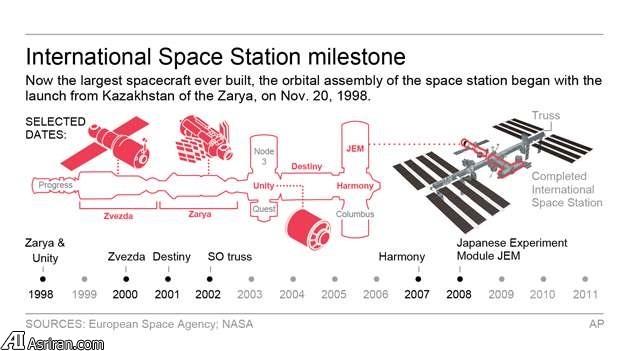 15 سال حضور مداوم در فضا با ایستگاه فضایی بین المللی