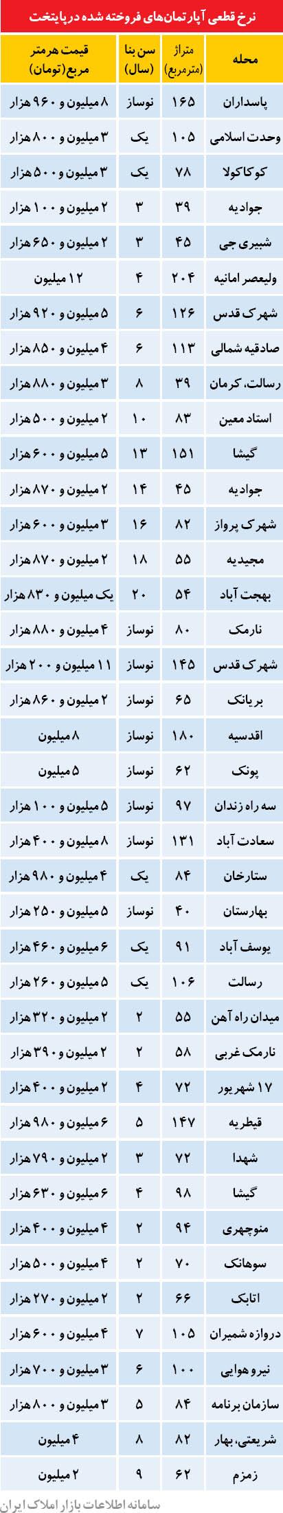 قیمت آپارتمان در تهران (جدول)