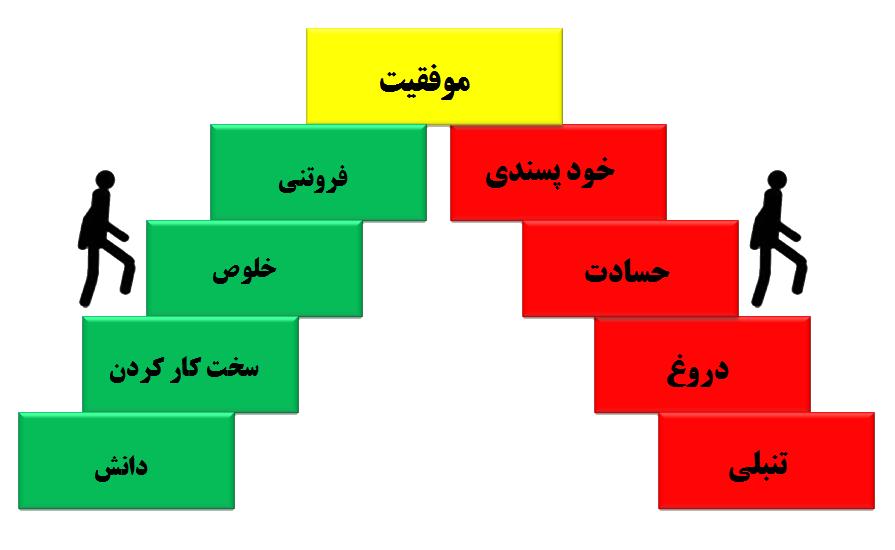 داعش یه دیوانه می خواد/ انار بخورید/ باهم بودن/ مدیون سرداران هستیم