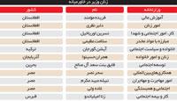 مقايسه سهم زنان از قدرت در كشورهاي منطقه و ایران