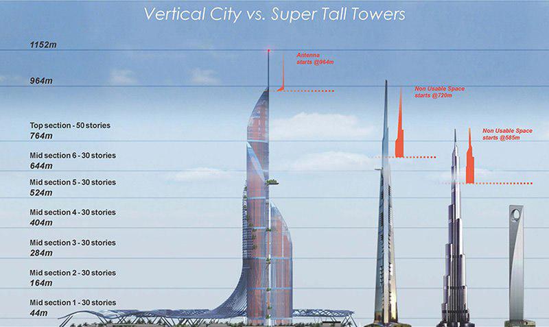 عراق بلندترین برج جهان را می سازد