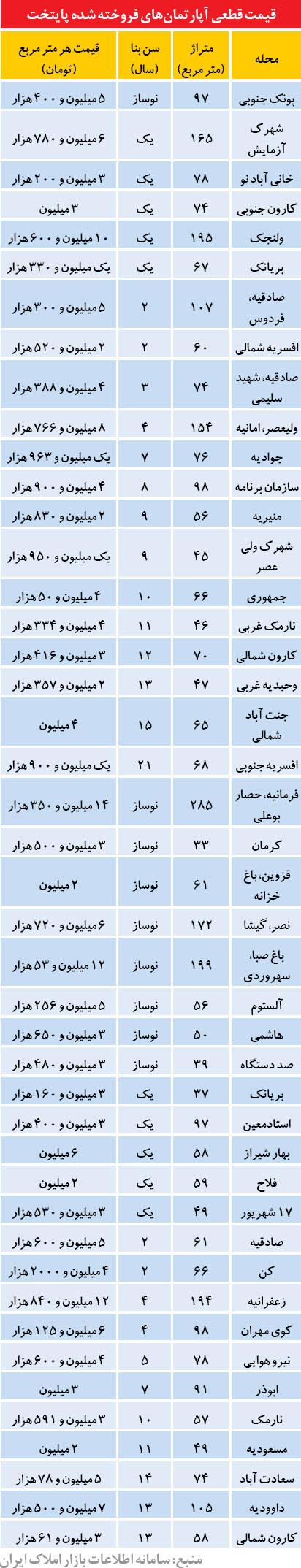 قیمت آپارتمان در برخی نقاط تهران (جدول)