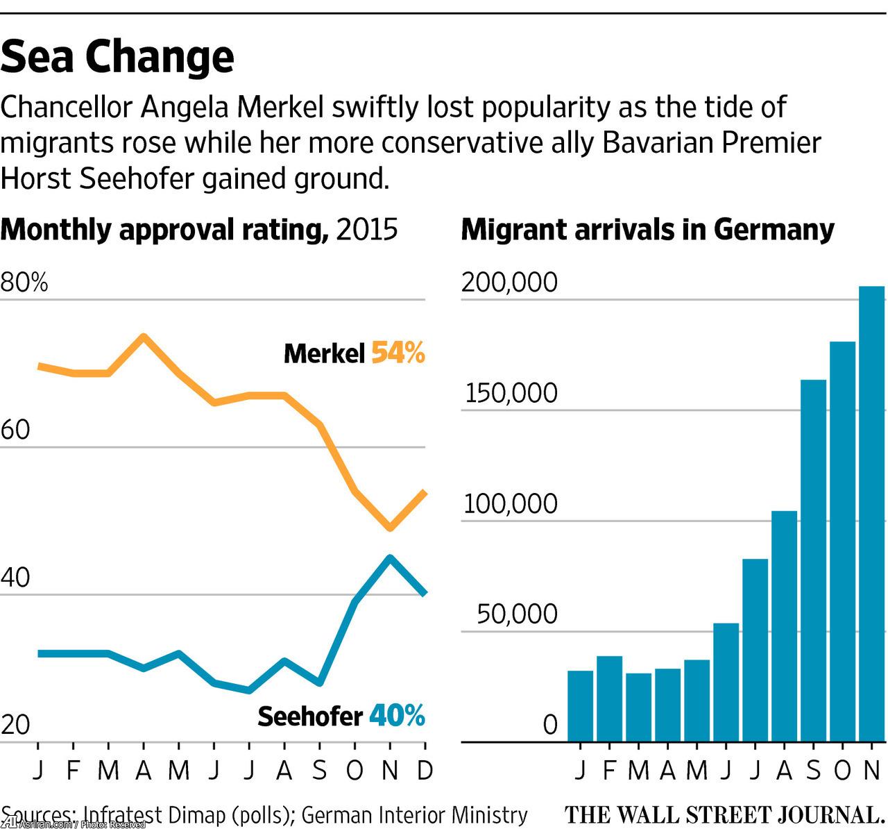 پناهجویان خاورمیانه ای چه بر سر دولت آلمان آورده اند(+نمودار)
