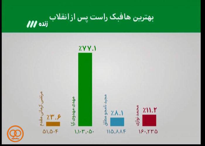 رای 77درصدی مردم به مهدوی کیا برای حضور در تیم رویایی (+عکس)