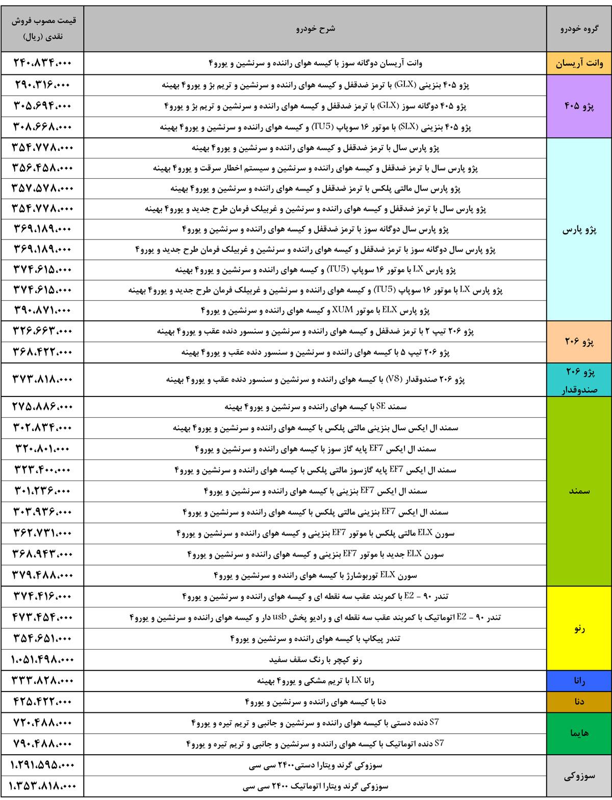 قیمت ماشین های ایران خودرو