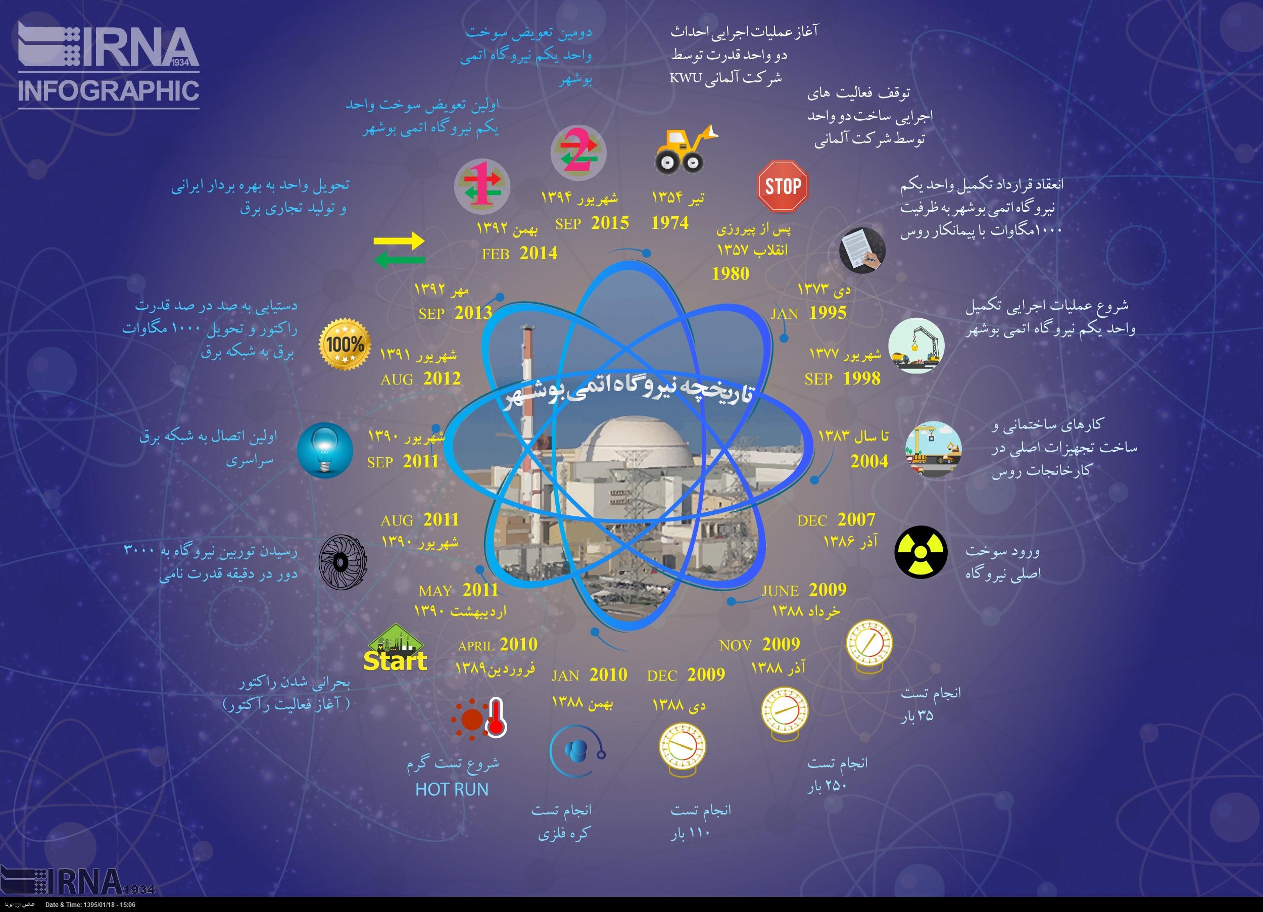 تاریخچه نیروگاه اتمی بوشهر در یک نگاه (اینفوگرافیک)