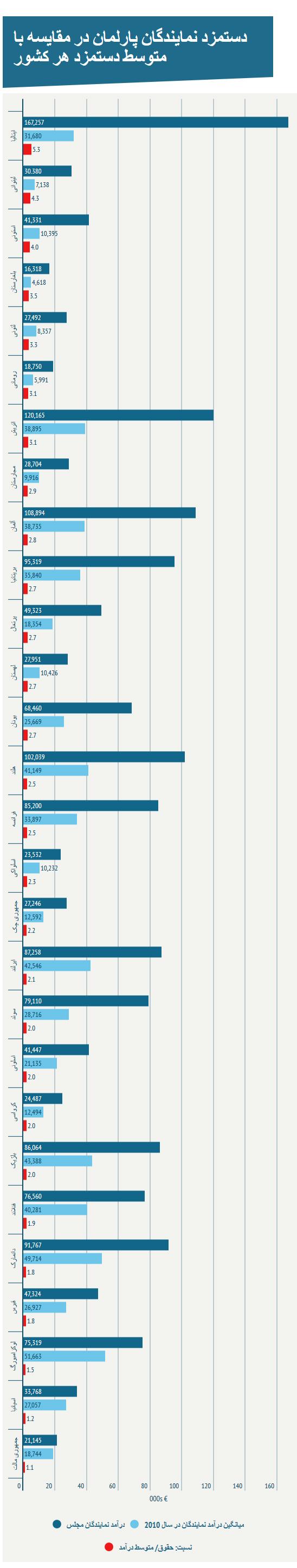 نمایندگان پارلمان اروپا چند برابر مردم عادی حقوق می گیرند؟