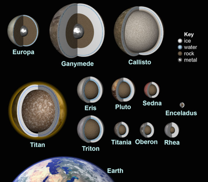 دلایل علمی مبنی بر وجود حیات در سایر سیارات