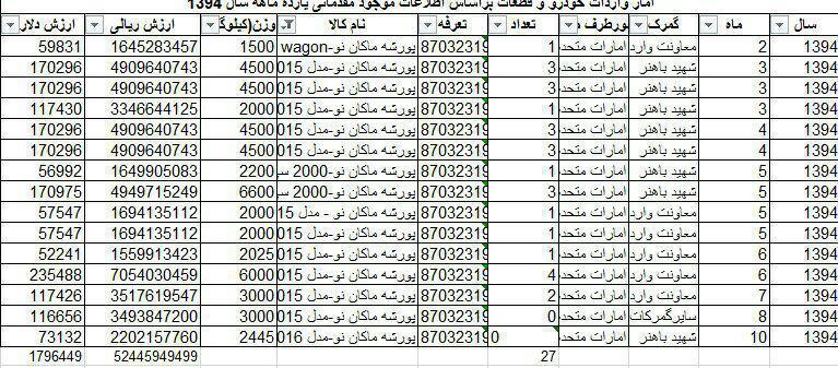 واردات یک میلیون دلار پورشه به کشور/ امارات تنها صادر کننده پورشه به ایران