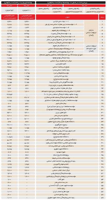 بودجههای فرهنگی مؤسسات خاص (+ جدول)