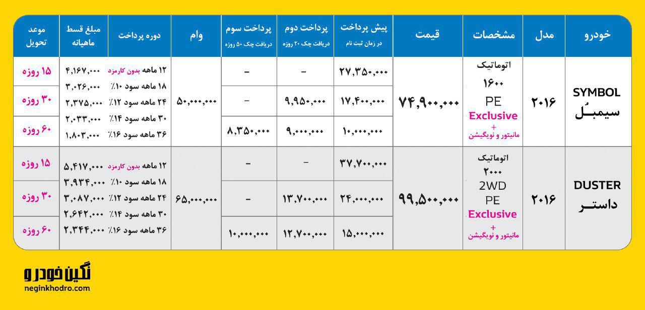 چگونه رنو سیمبل را با 10 میلیون تومان بخریم (+جزئیات و جدول)