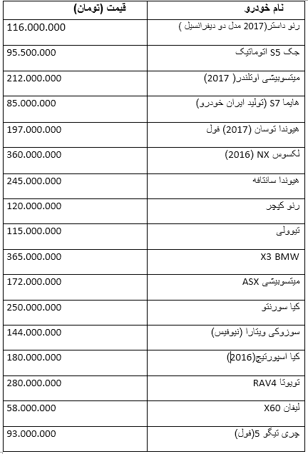 خرید خودروهای شاسی بلند ها ی در بازار ایران چقدر آب می خورد (+جدول)