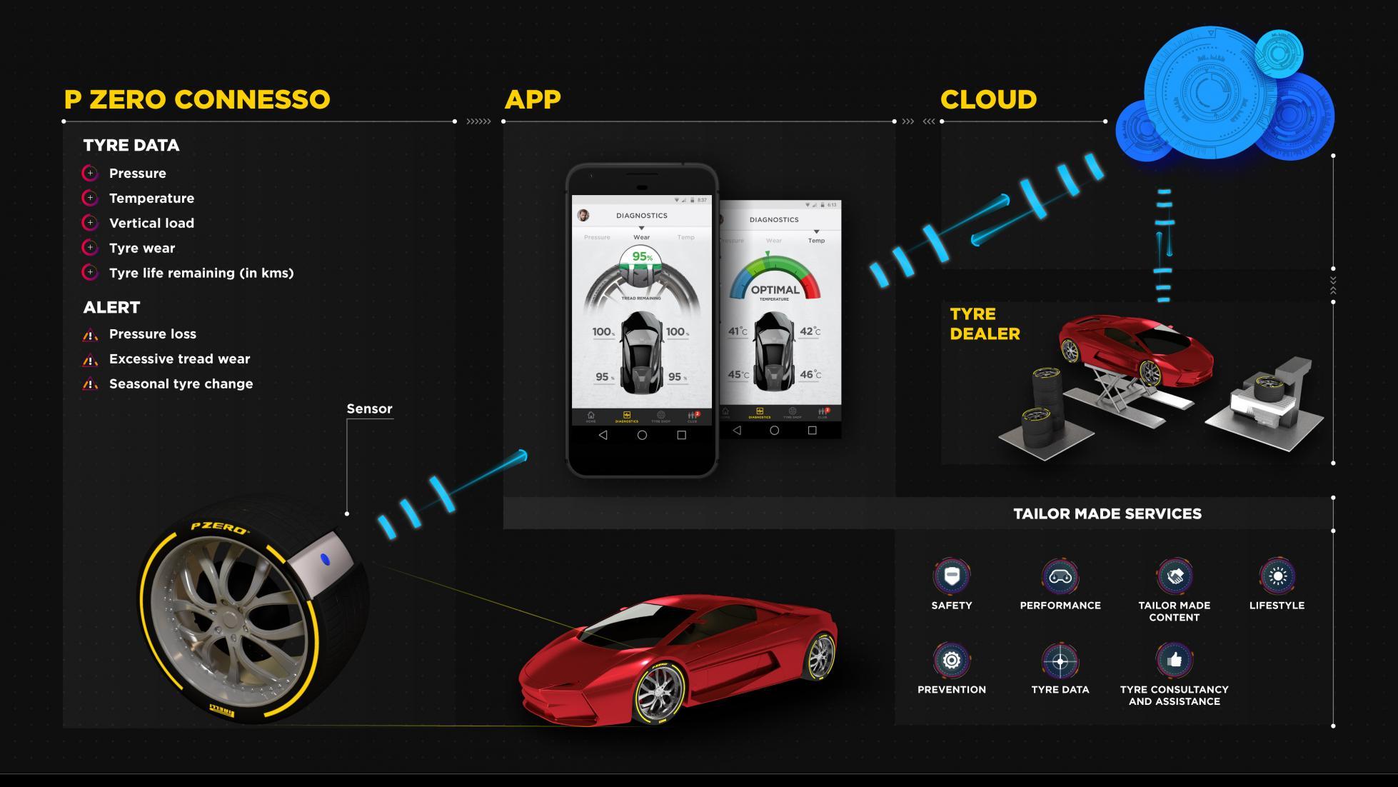 تایرهای ارتباطی آینده جدید عصر خودرو