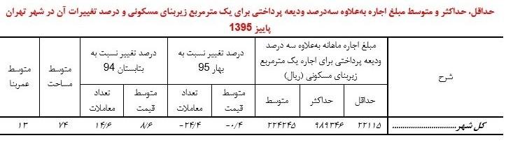 مرکز آمار: مسکن در تهران ۸ درصد گران شد