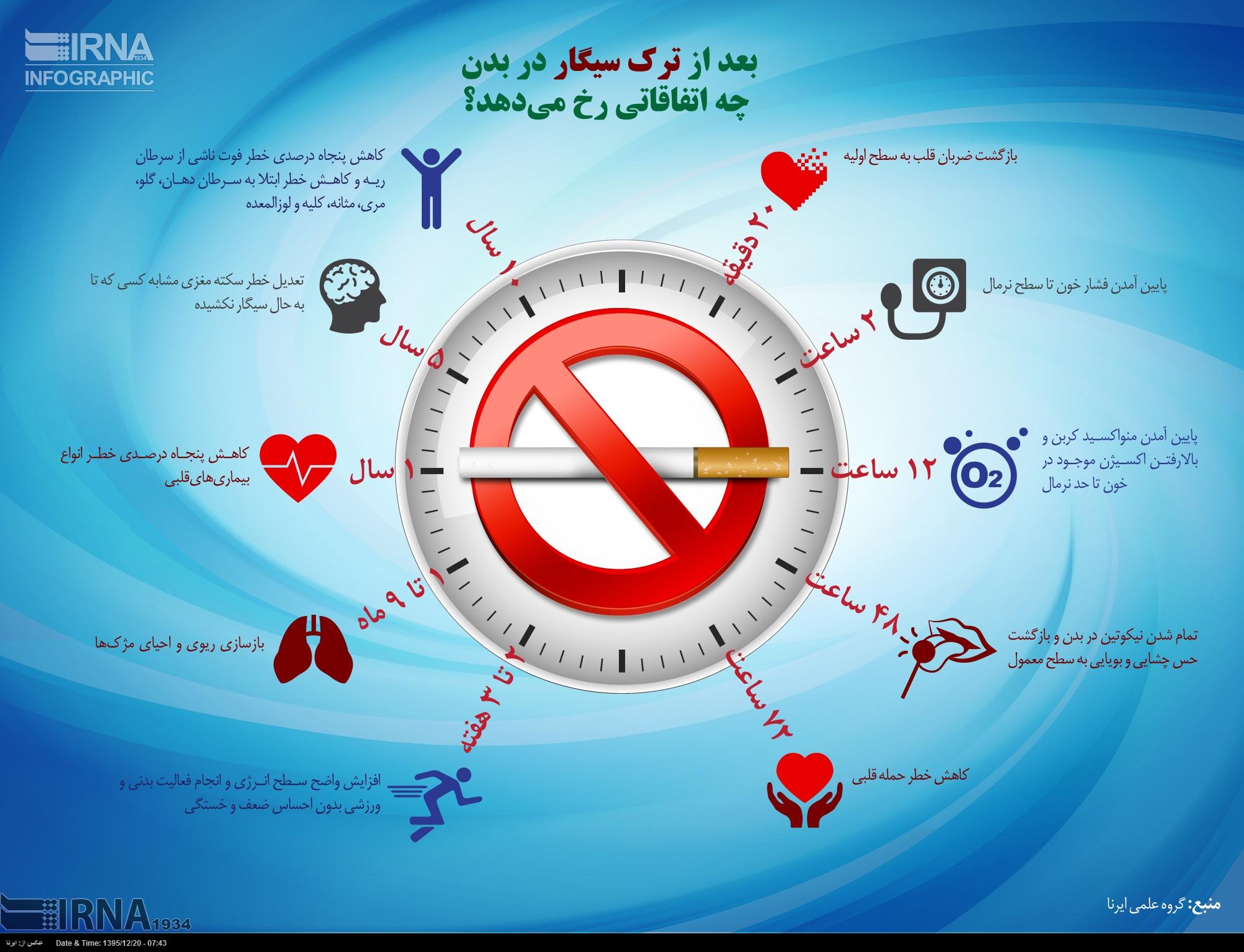 بعد از ترک سیگار در بدن چه اتفاقاتی رخ می دهد (اینفوگرافیک)