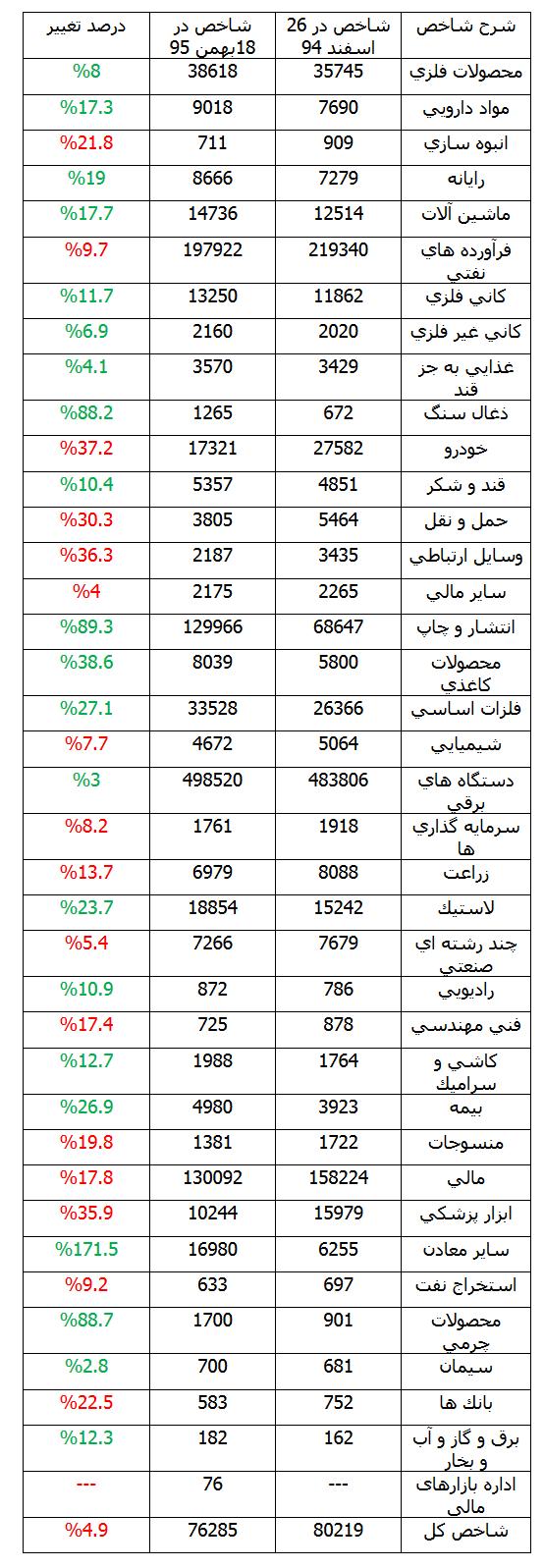 اینجا بورس تهران/متوسط زیان امسال 30 درصد!