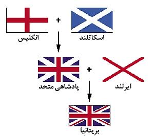 اسکاتلند به دنبال همه پرسی دوباره استقلال از بریتانیا