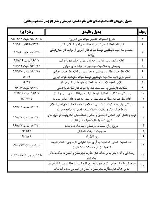 زمانبندی برگزاری انتخابات شوراها مشخص شد (+جدول)