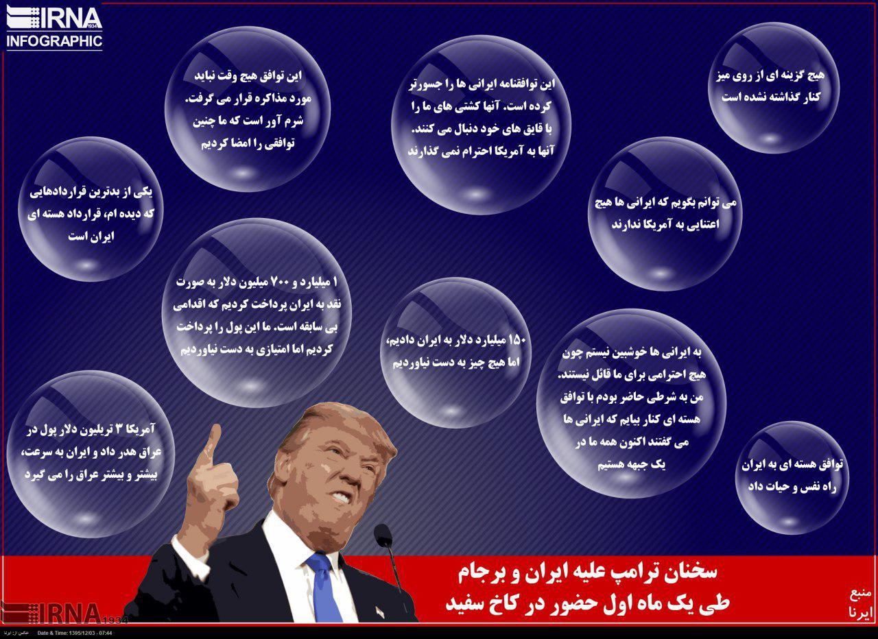 سخنان ترامپ علیه ایران و برجام در ماه اول حضور در کاخ سفید (اینفوگرافیک)