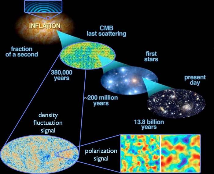 دنیا قبل از انفجار بزرگ چگونه بود؟