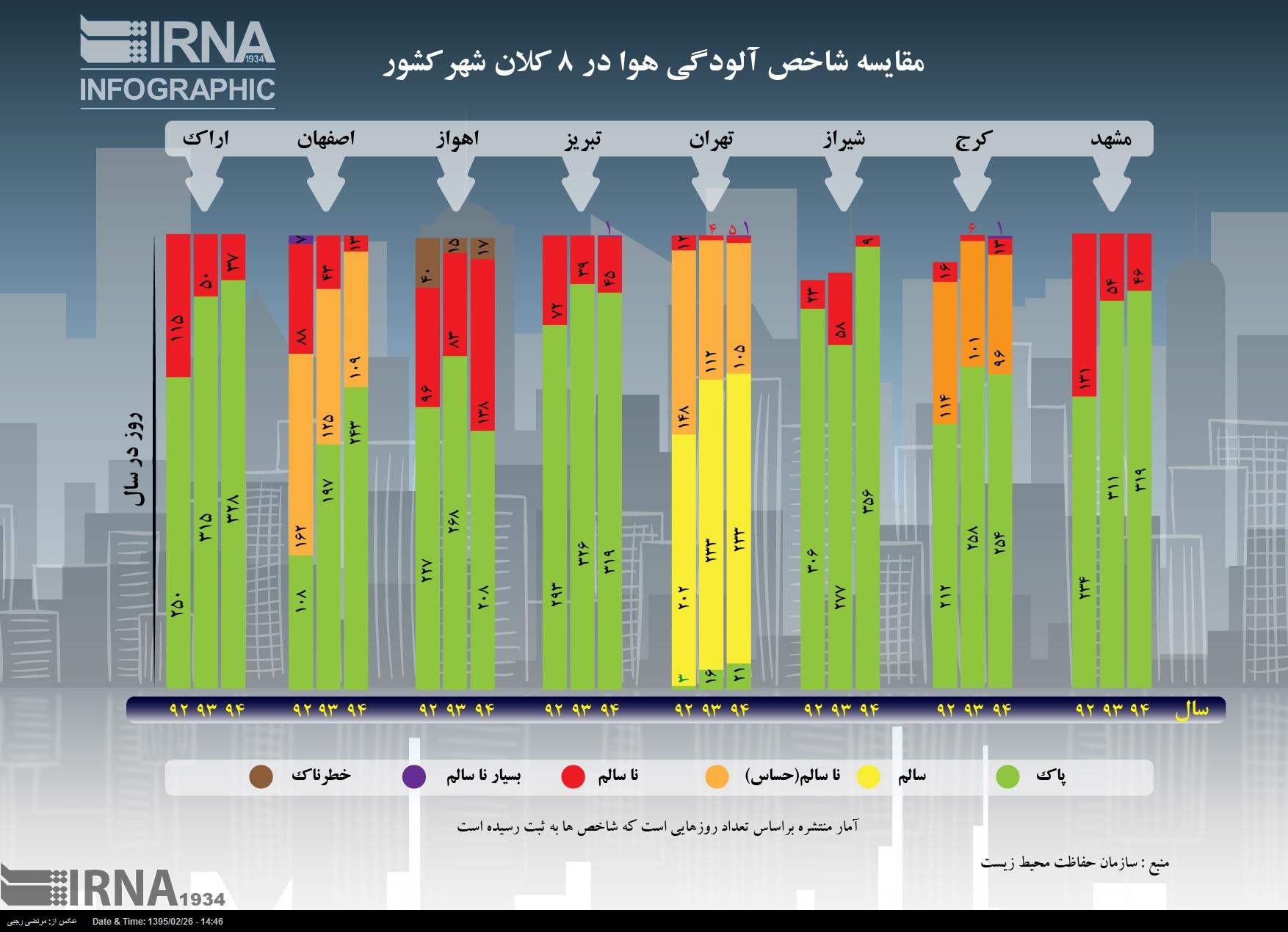 مقایسه شاخص آلودگی هوا در 8 کلان شهر کشور (اینفوگرافیک)