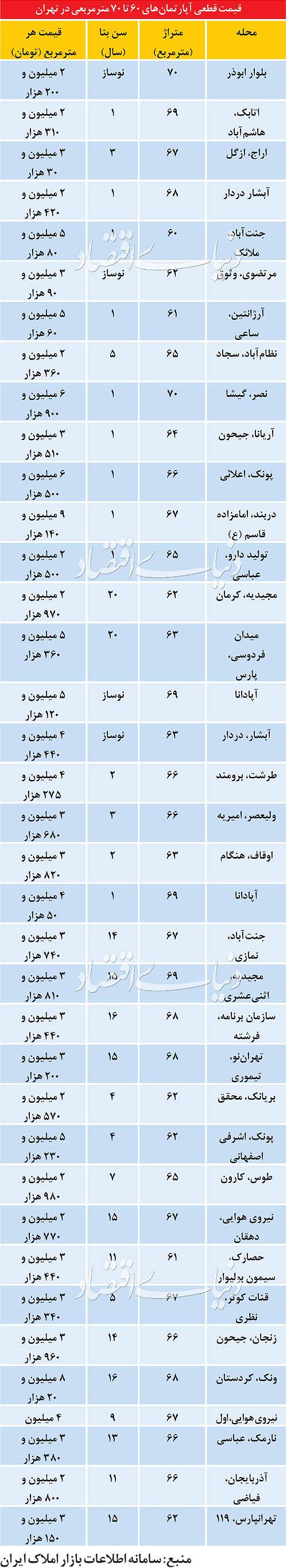 قیمت آپارتمان های 60 تا 70 متری در تهران (جدول)