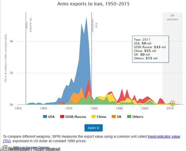 نگاهی به واردات اسلحه  ایران در 65 سال گذشته / آمریکا بزرگ ترین تامین کننده سلاح برای ایران (+جدول و نمودار )