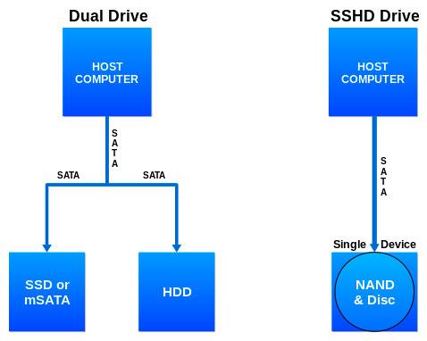 هر آنچه که میبایست در رابطه با SSHD بدانید!