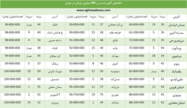 خانههای کمتر از 100 میلیون در تهران