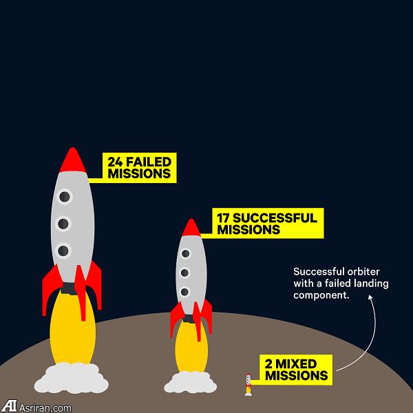 11 حقیقت جالب توجه درباره سیاره مریخ