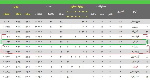 امروز ایران-صربستان؛لیگ جهانی والیبال / ایران به مرحله نهایی می رسد؟(+جدول/تحلیل)