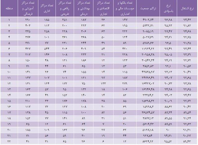 بهترین نقاط کسب و کار در تهران کجاست؟