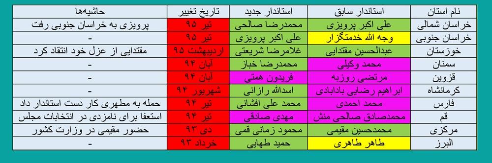 وزارت کشور روحانی اصلاحطلبتر شد (+ جدول)