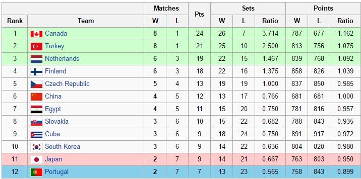 والیبال ایران سطح یک ماند، استرالیا و ژاپن سقوط کردند(+جدول)