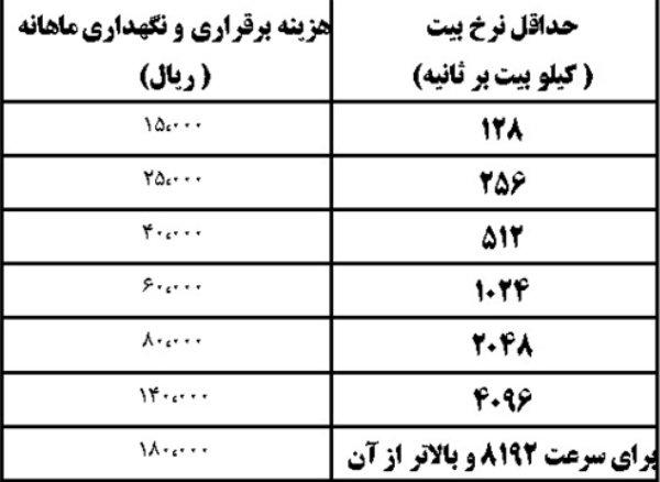 جدول تعرفههای جدید «ADSL» و «وای فای»